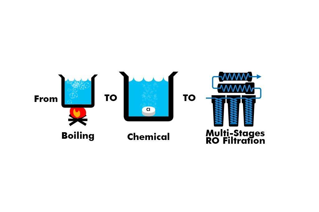 تصفیه آب با کیفیت